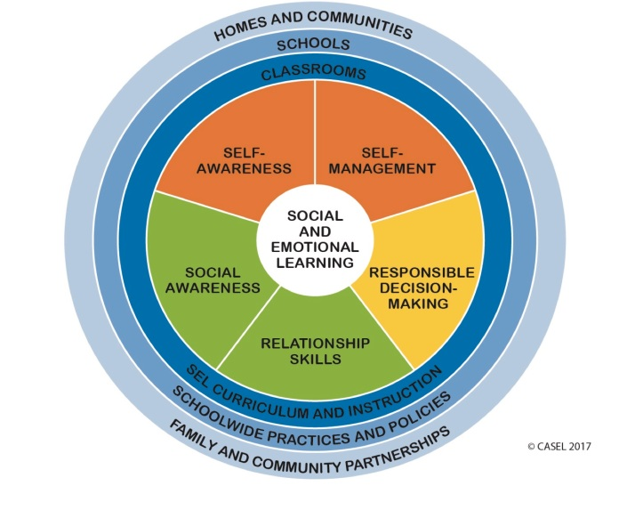 5 Core SEL Competencies