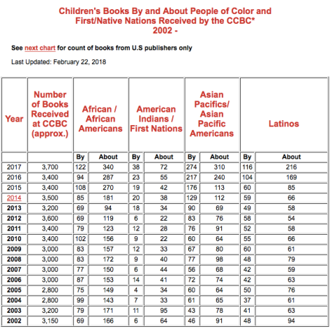 CCBC Stats