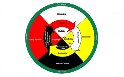Indigenous-medicine-wheel